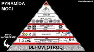 Pyramida moci